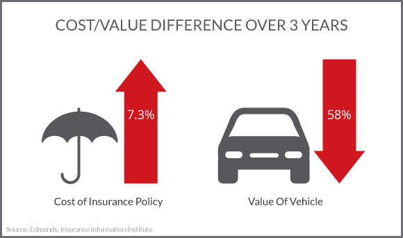 Chart showing cost of insurance vs car value